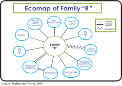 Supportive questions can identify and mobilize parents for Ecomaps social work template